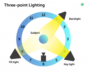 3 point lighting - Basics of Video Lighting